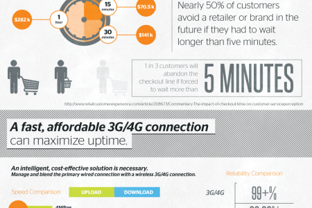 The High Cost of Internet Downtime for Retailers Infographic