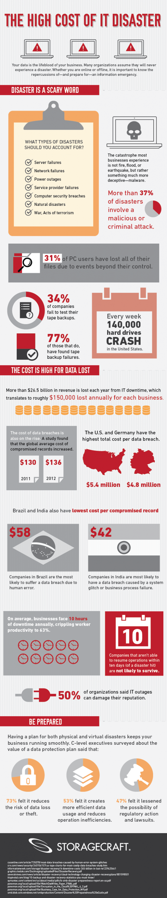 The High Cost of IT Disaster