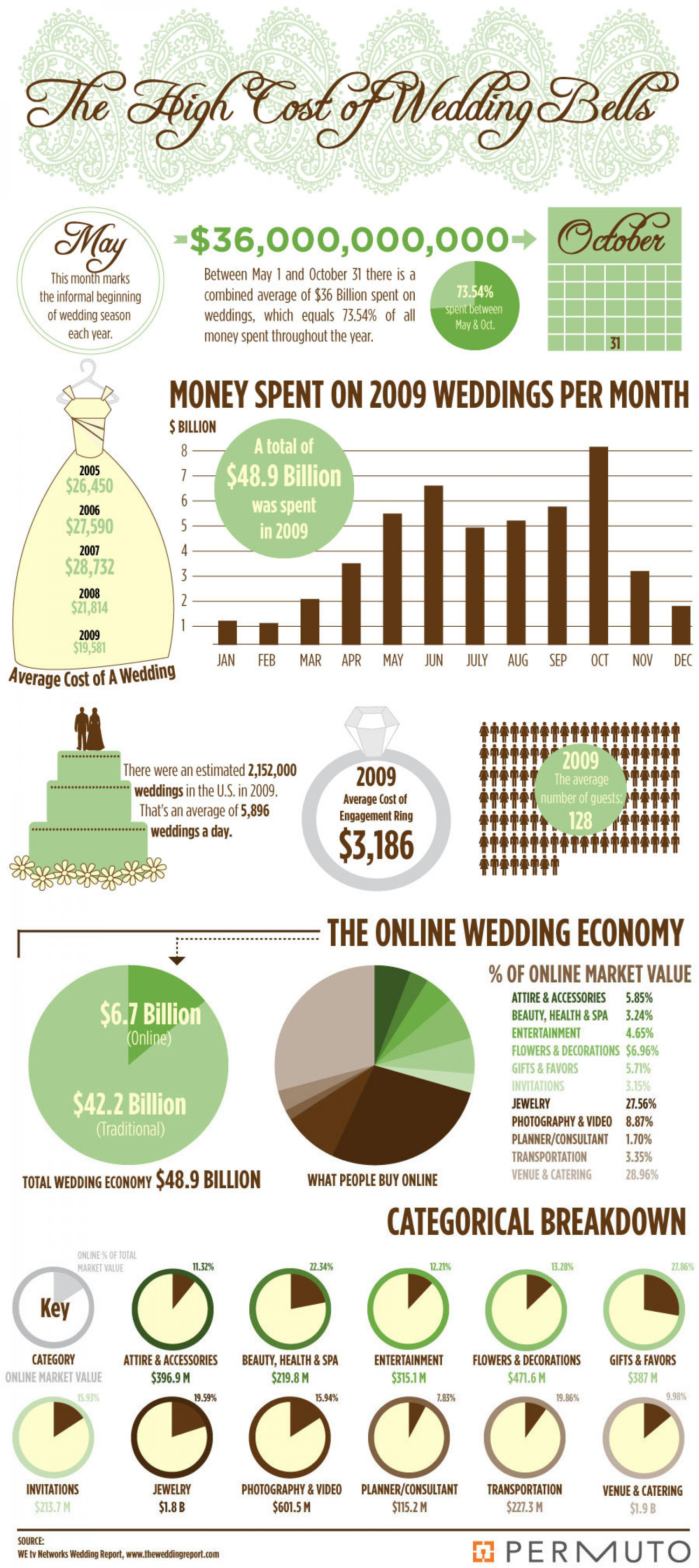 The High Cost of Wedding Bells Infographic