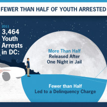 The High Costs of Arresting DC Youth Infographic