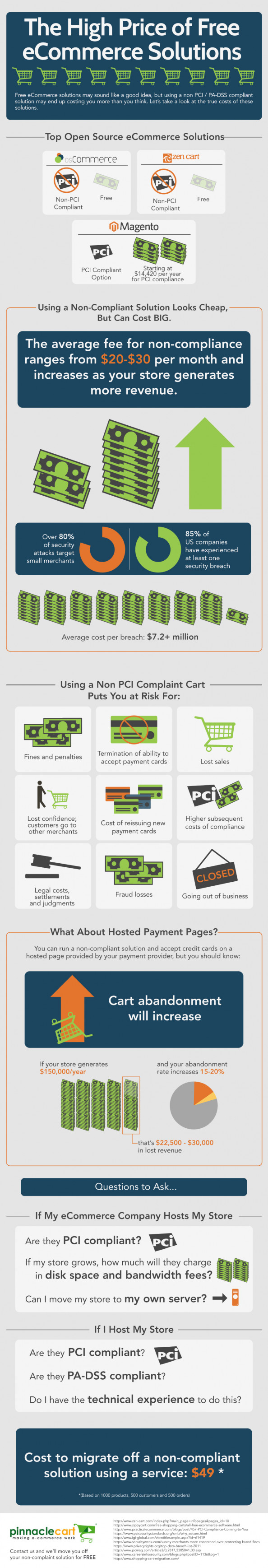 The High Price of Free eCommerce Solutions Infographic