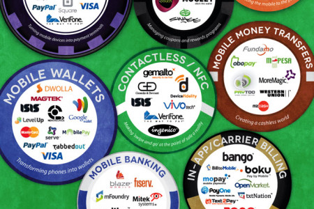 The High Stakes World of Mobile Payments Infographic
