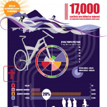 The Highs and Lows of Cycle Safety (Infographic) Infographic