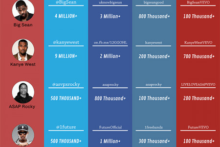 The Hip Hop Social Media Kings Infographic