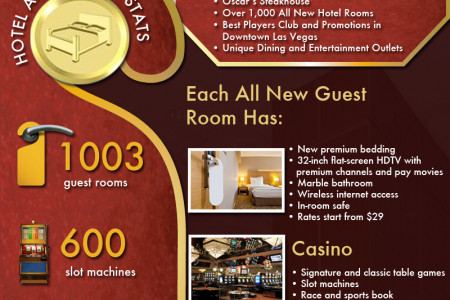 The Historical Plaza Hotel and Casino Infographic