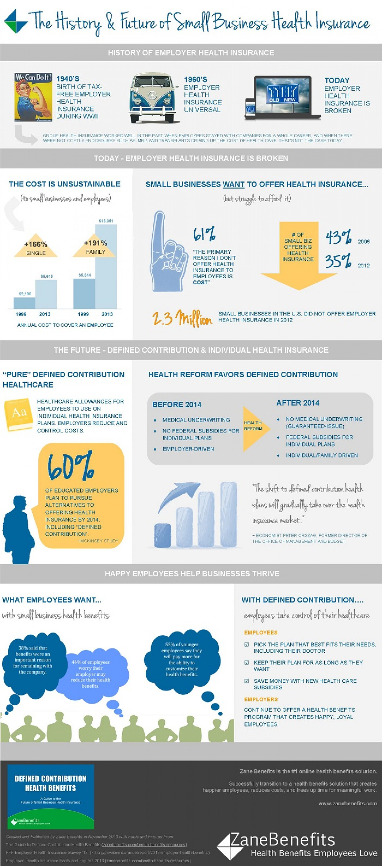 The History & Future of Small Business Health Insurance Infographic