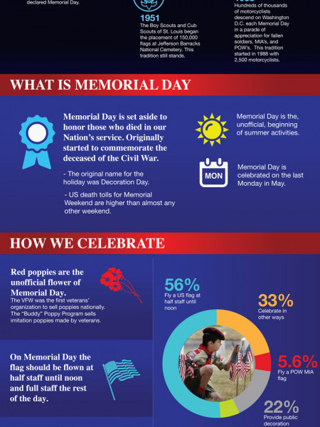 The History and Beginnings of Memorial Day Infographic