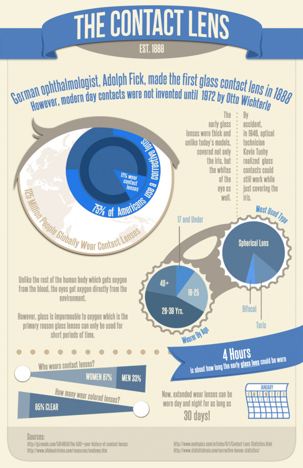 The History and Life of the Contact Lens Infographic