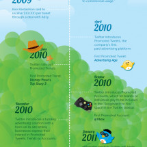 The History of Advertising on Twitter  Infographic
