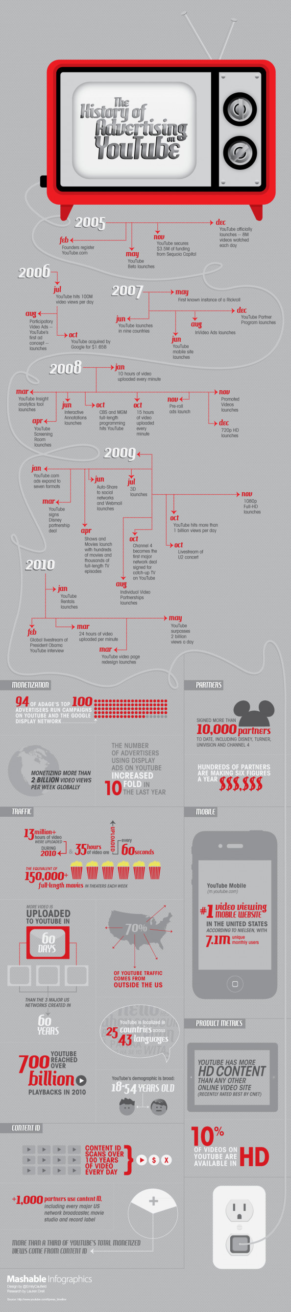 The History of Advertising on YouTube Infographic