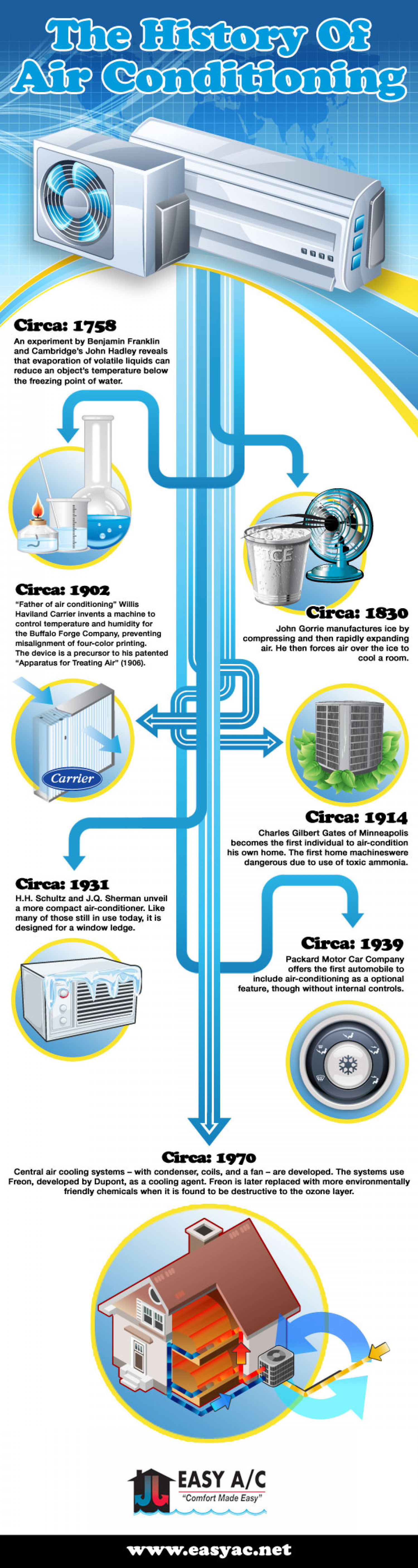 The History of Air Conditioning Infographic