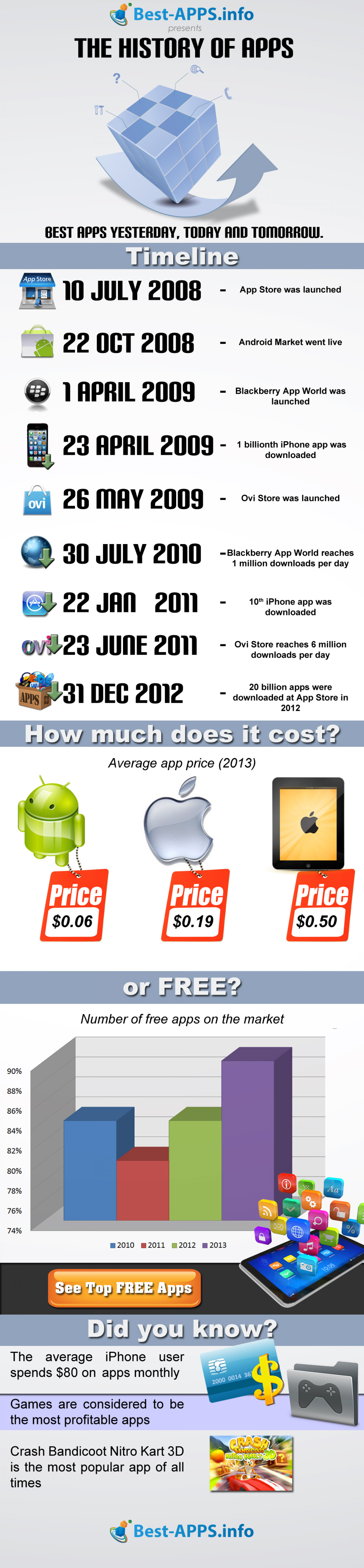 The History of Apps Infographic