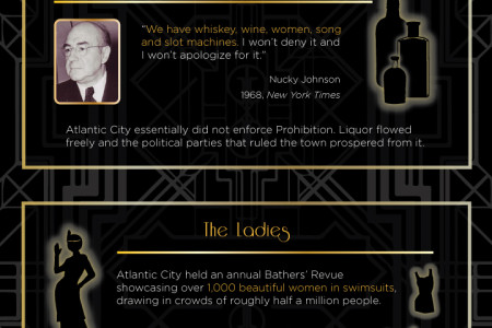 The History of Atlantic City: Prohibition-Era  Infographic