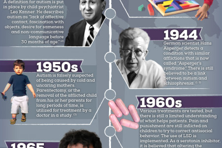 The History of Autism Infographic