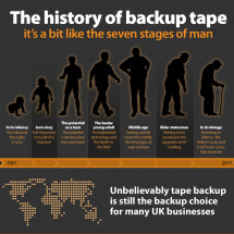 The history of backup tape Infographic