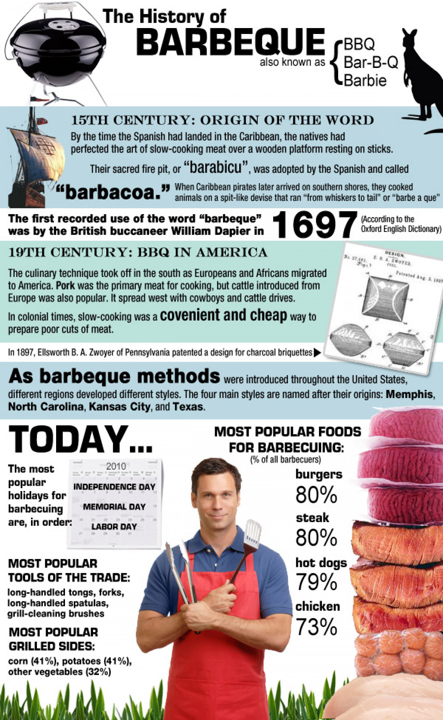 The History Of Barbeque Infographic