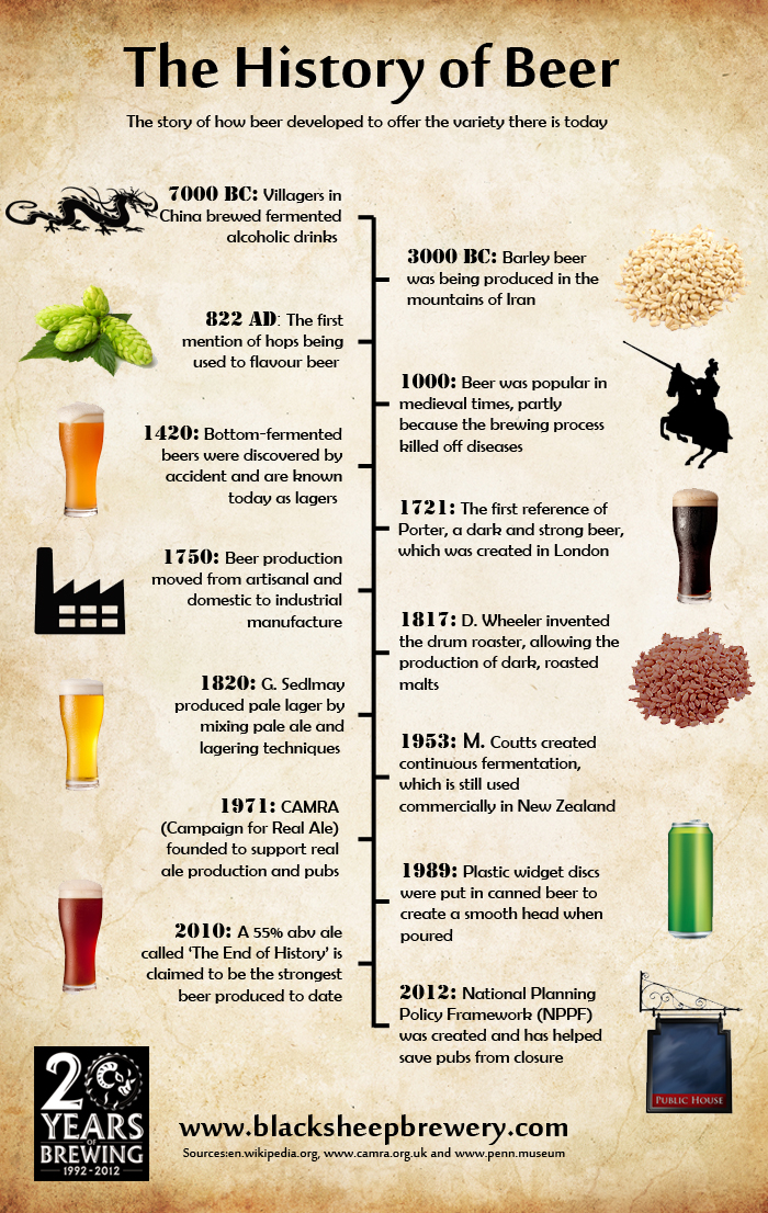 a history of beer and beermaking The history of craft brewing saw america's brewing landscape start to change by the late-1970s the traditions and styles brought over by immigrants from all over the world were disappearing only light lager appeared on shelves and in bars, and imported beer was not a significant player in the.