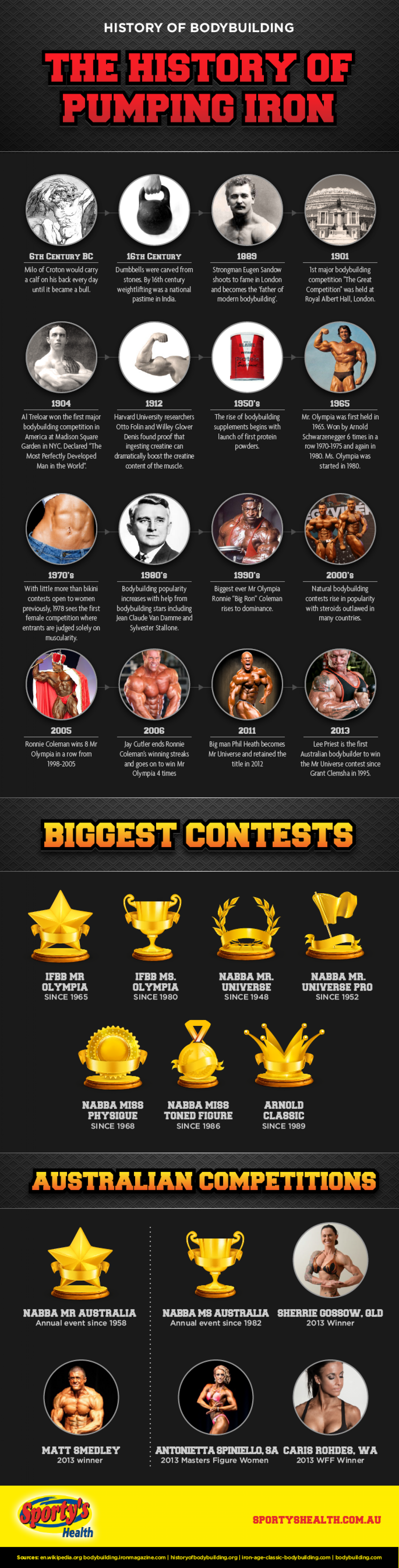 The History of Bodybuilding Infographic