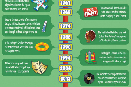 The History of Bounce Houses Infographic