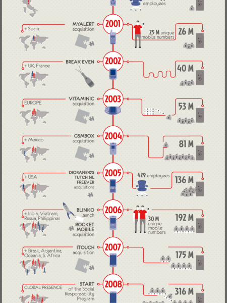 The History of Buongiorno Infographic