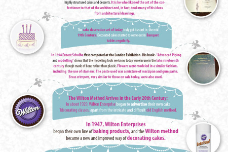The History of Cake Decorating Infographic