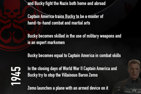 The History of Captain America and The Winter Soldier Infographic