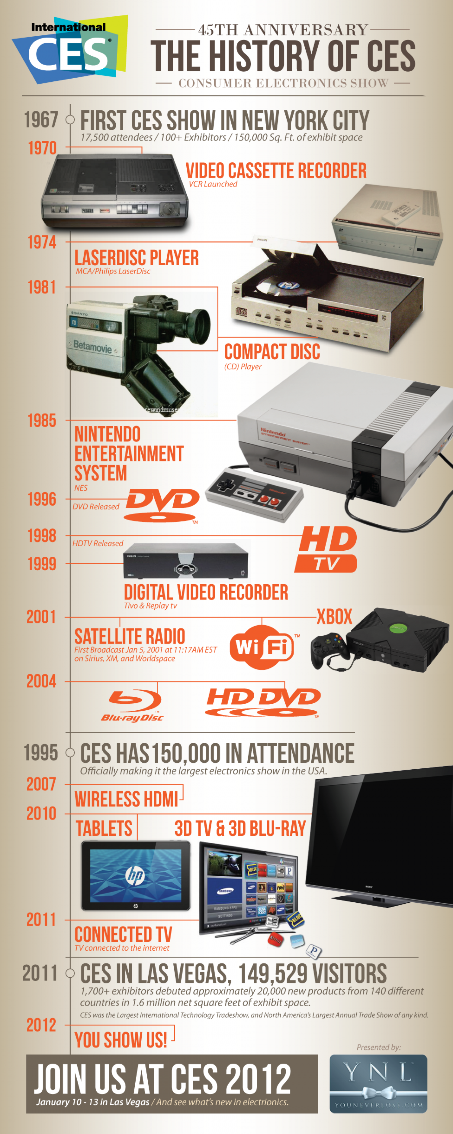 The History of CES Infographic