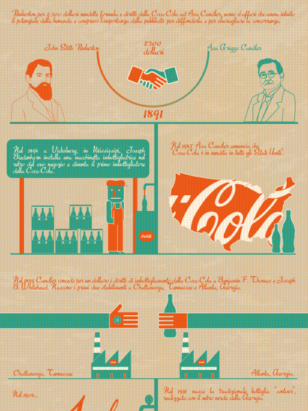 The History of Coca-Cola Infographic