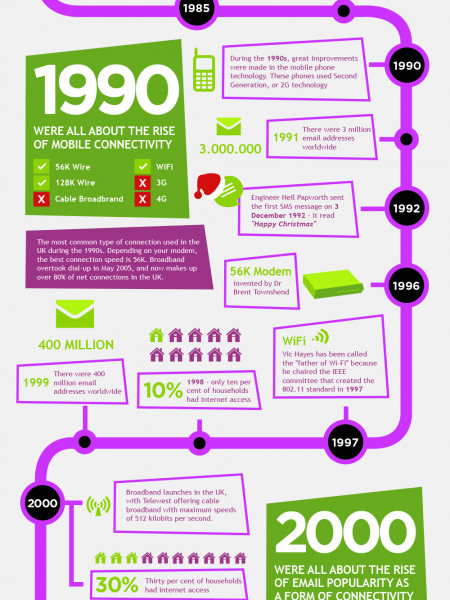 The history of connectivity Infographic
