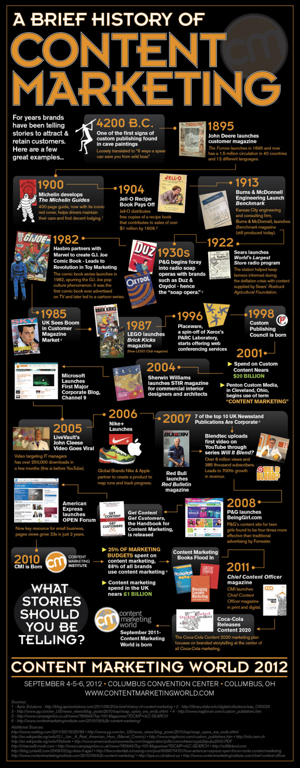 The History of Content Marketing Infographic