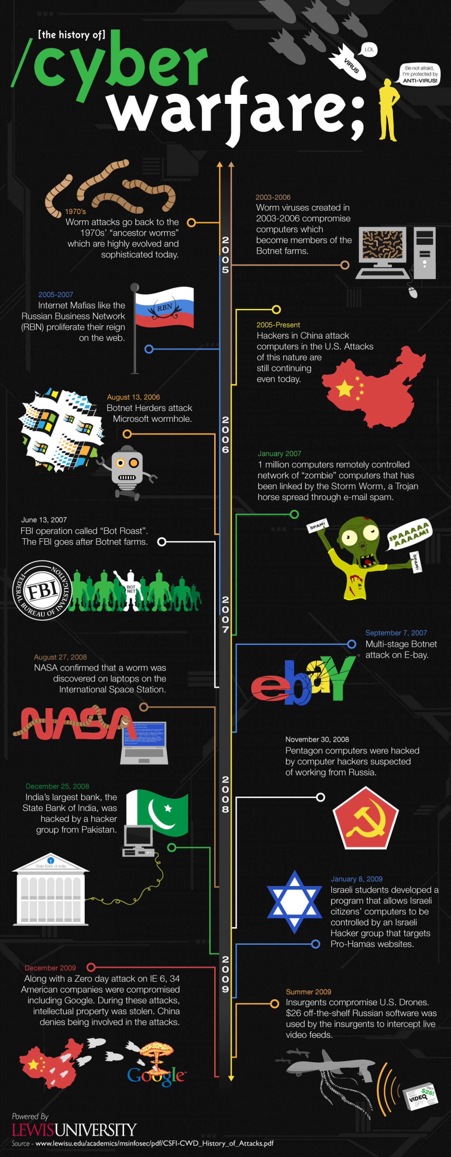 The History of Cyber Warfare Infographic