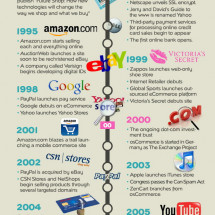 The History of eCommerce Infographic