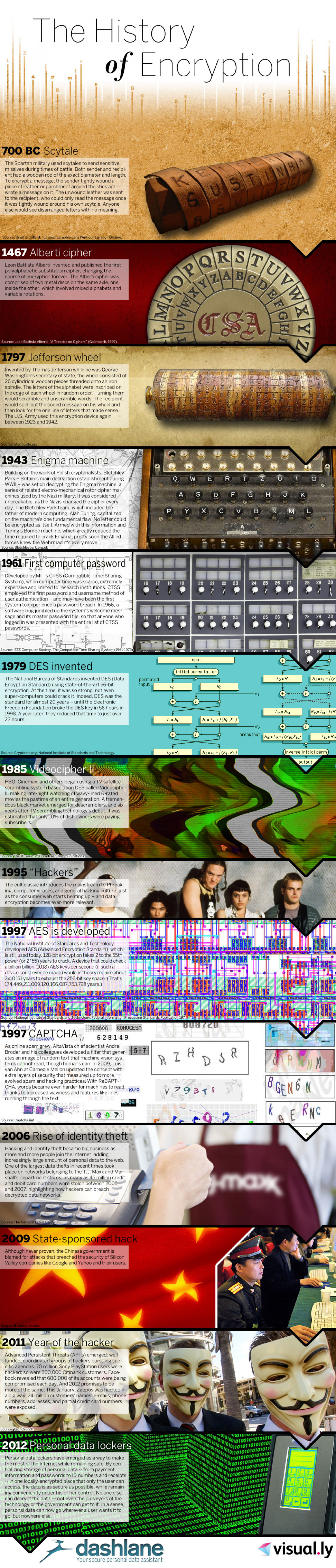 The History of Encryption Infographic