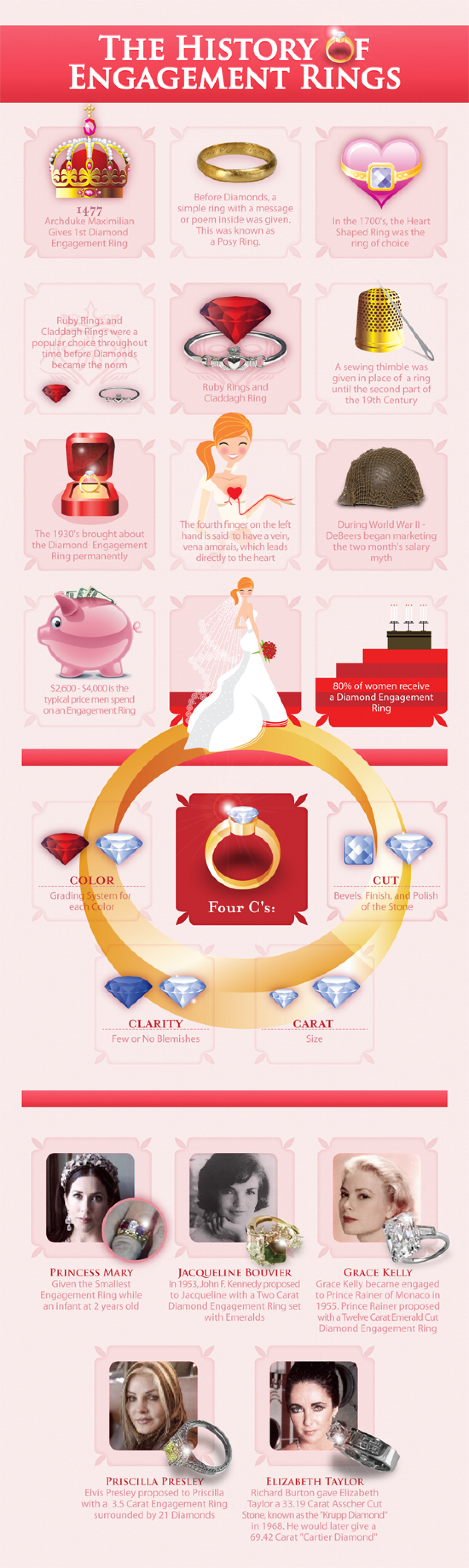 The History of Engagement Rings Infographic
