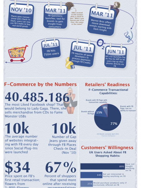 The History of Facebook Commerce  Infographic
