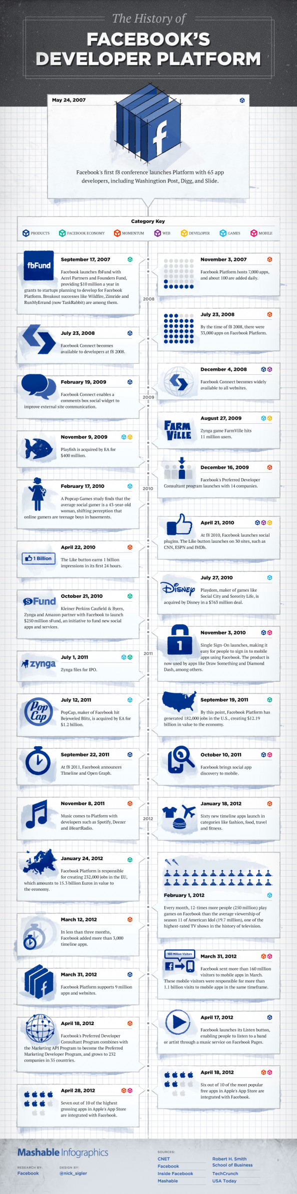 The History of Facebook's Developer Platform Infographic