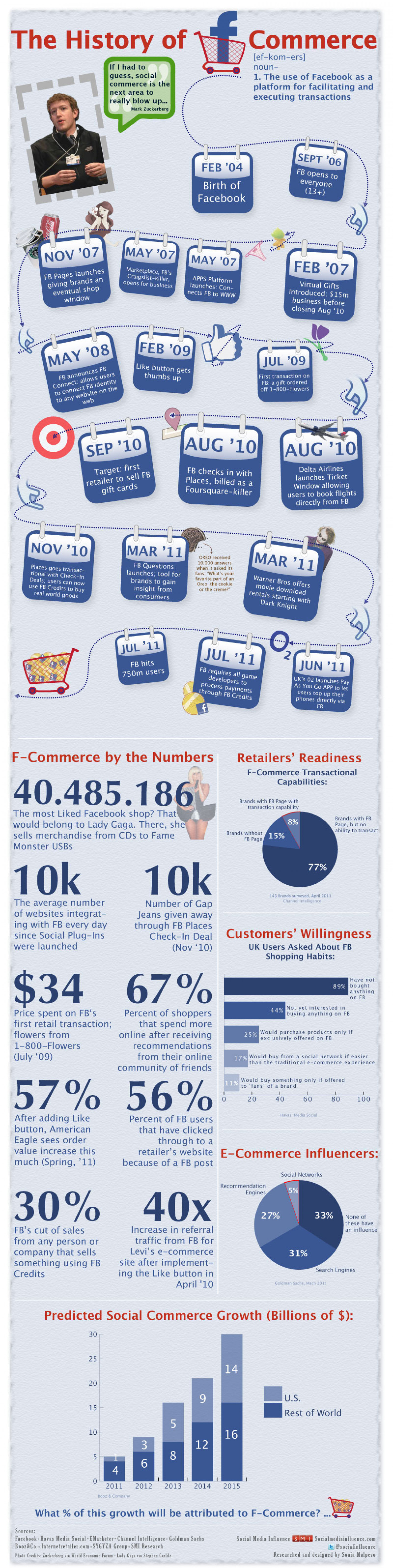 The history of F-commerce Infographic