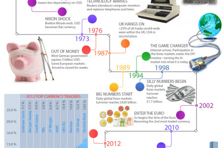 The History of Forex Infographic