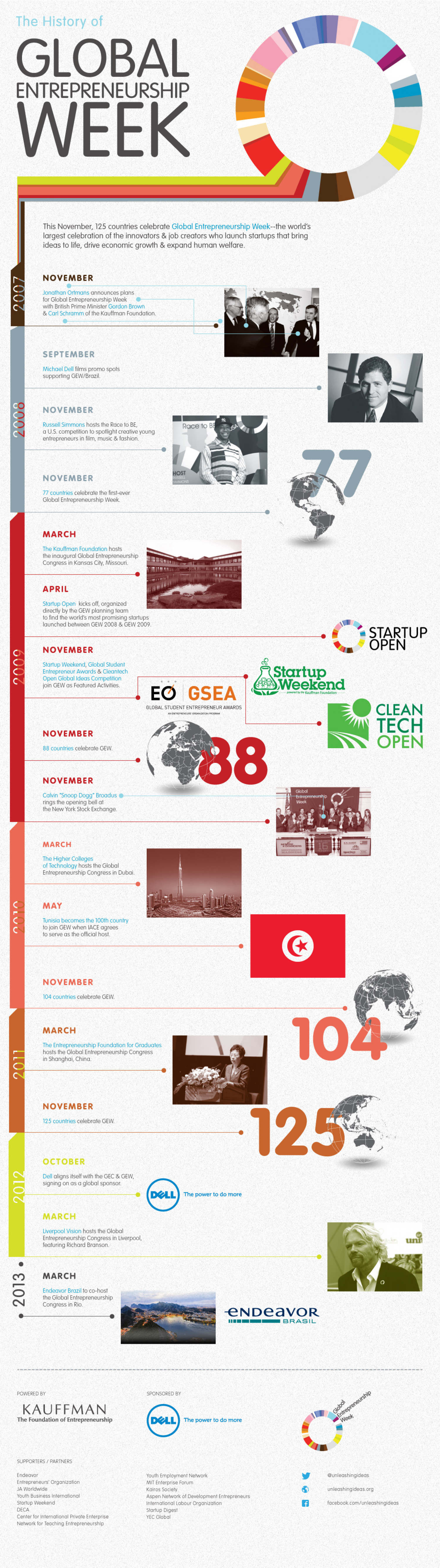 The History of Global Entrepreneurship Week Infographic