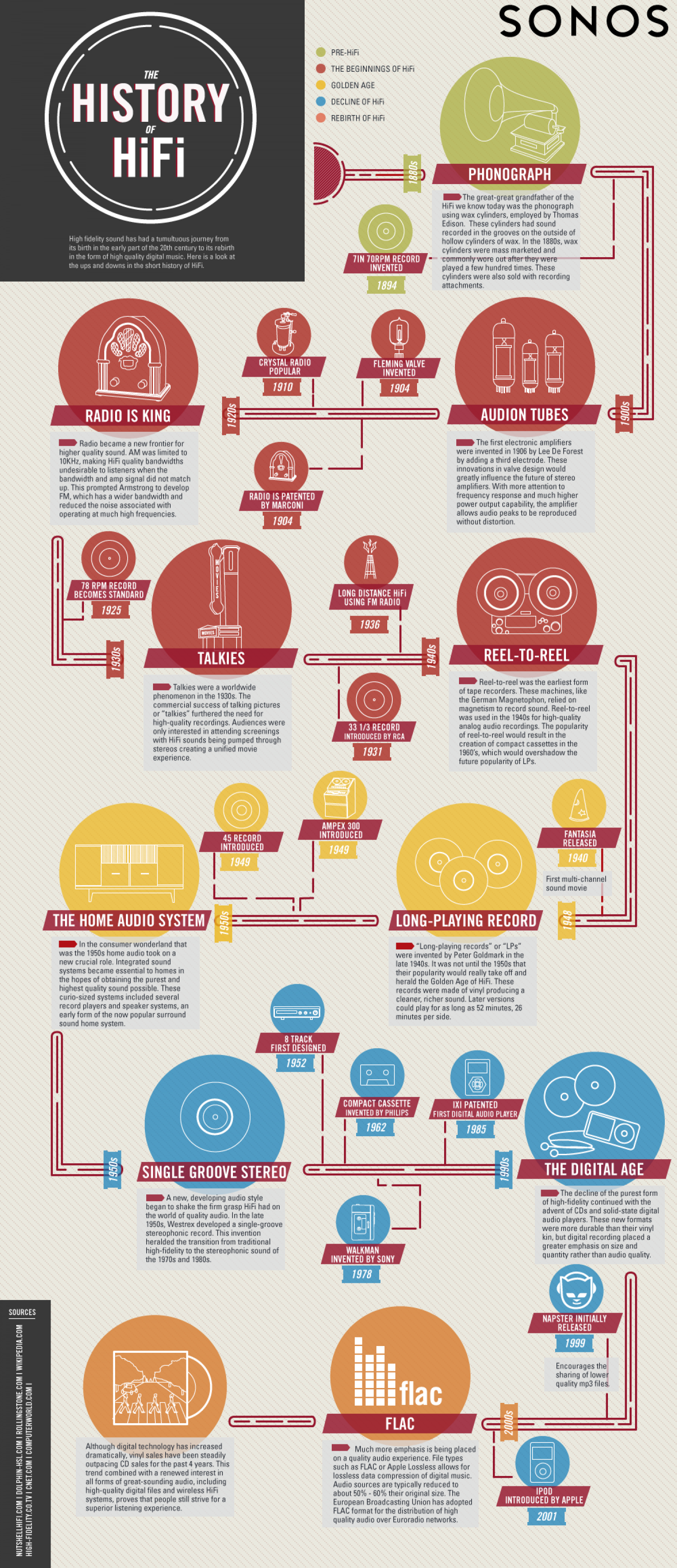 The History Of HiFi Infographic