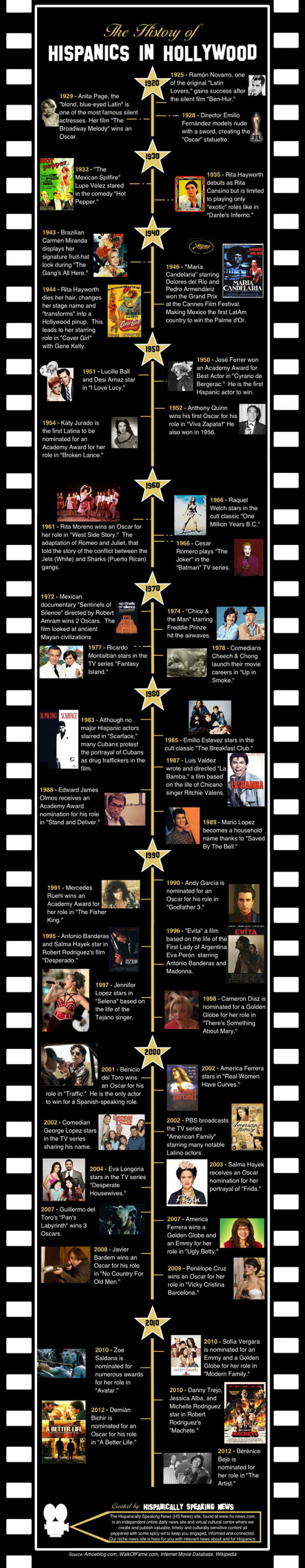 The History of Hispanics in Hollywood Infographic