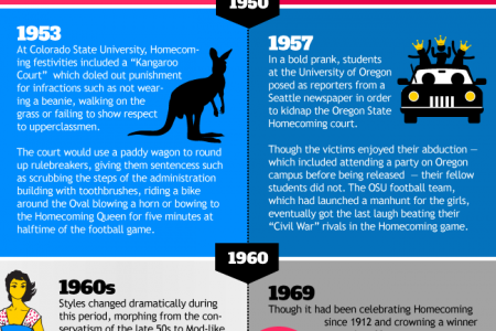 The History of Homecoming Infographic