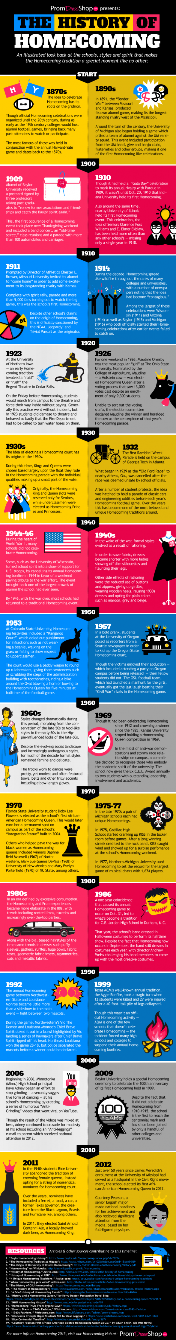 The History of Homecoming