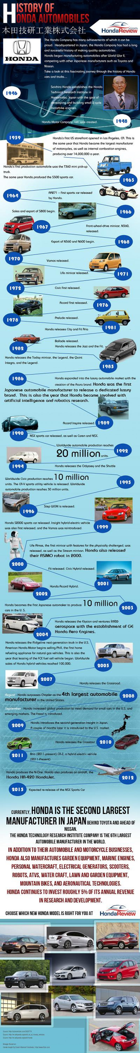 The History of Honda Infographic