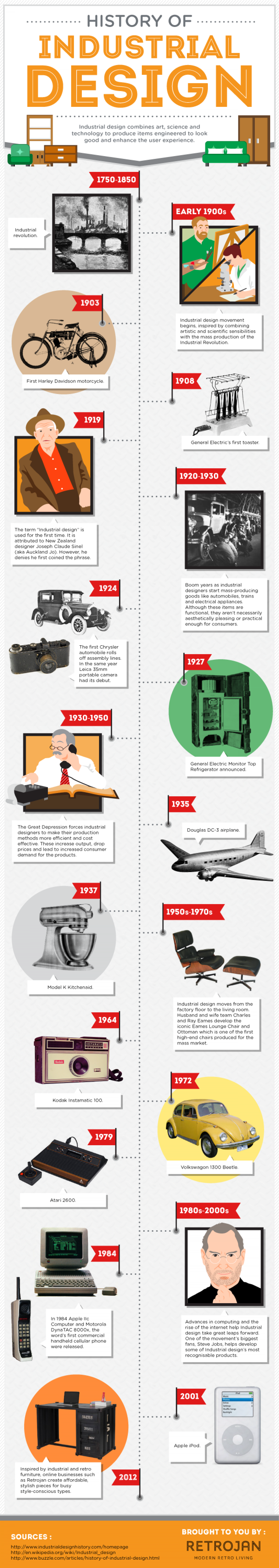 The History of Industrial Design Infographic