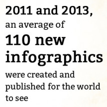 The History of Infographics Infographic