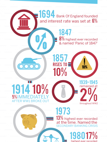 The History of Interest Rates Infographic