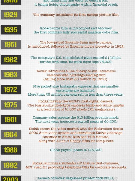The History Of Kodak In Milestones Infographic