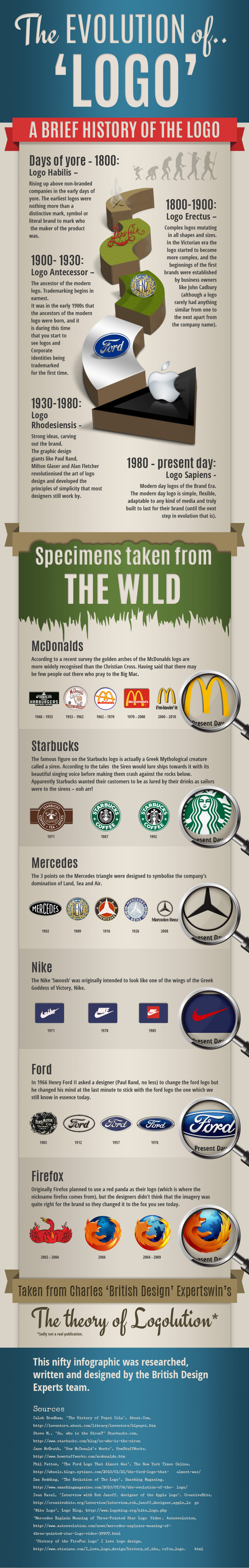 The History of Logo Design Infographic