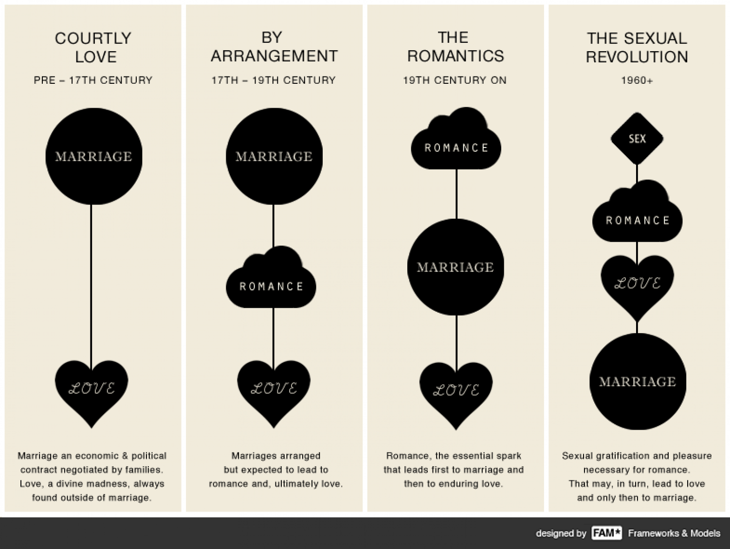 the history of love  Infographic